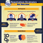 Business Negotiations Infographic