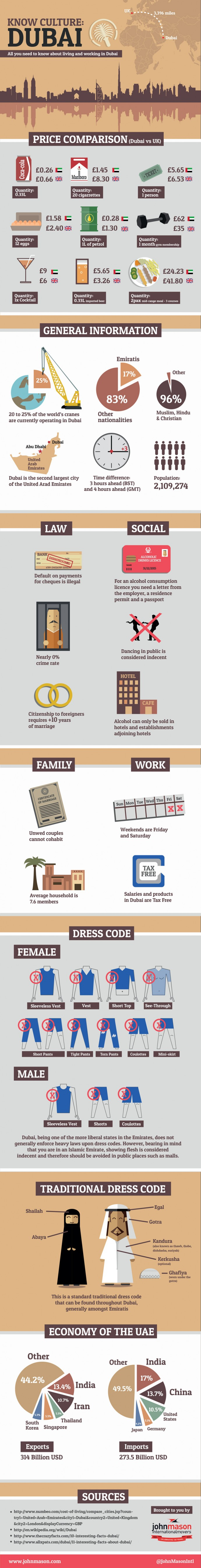Living in Dubai Infographic