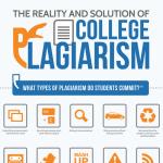 College Plagirism Infographic
