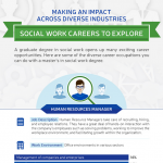 Social Work Careers Infographic