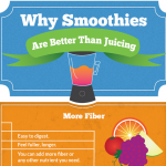 Smoothies and Juicing Infographic