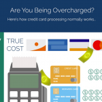 Credit Card Processing Infographic