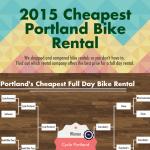 Portland Bike Rentals Infographic
