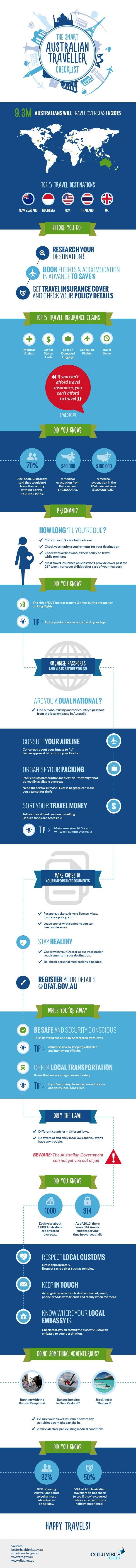 Traveler Checklist Infographic