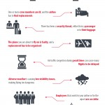 Killing Time at the Airport Infographic