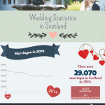 Scotland Weddings Infographic