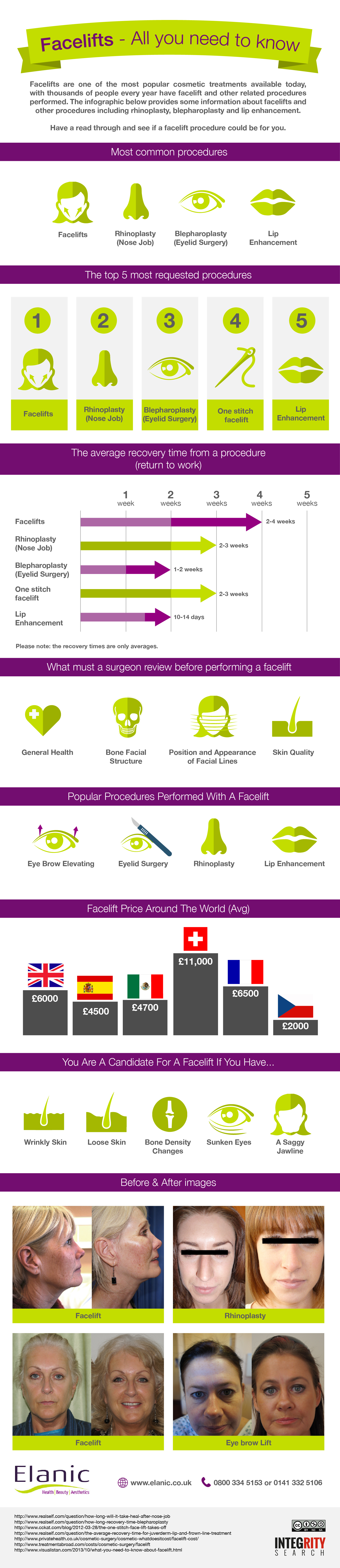 Facelifts Infographic
