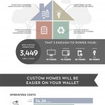 Custom Home Infographic