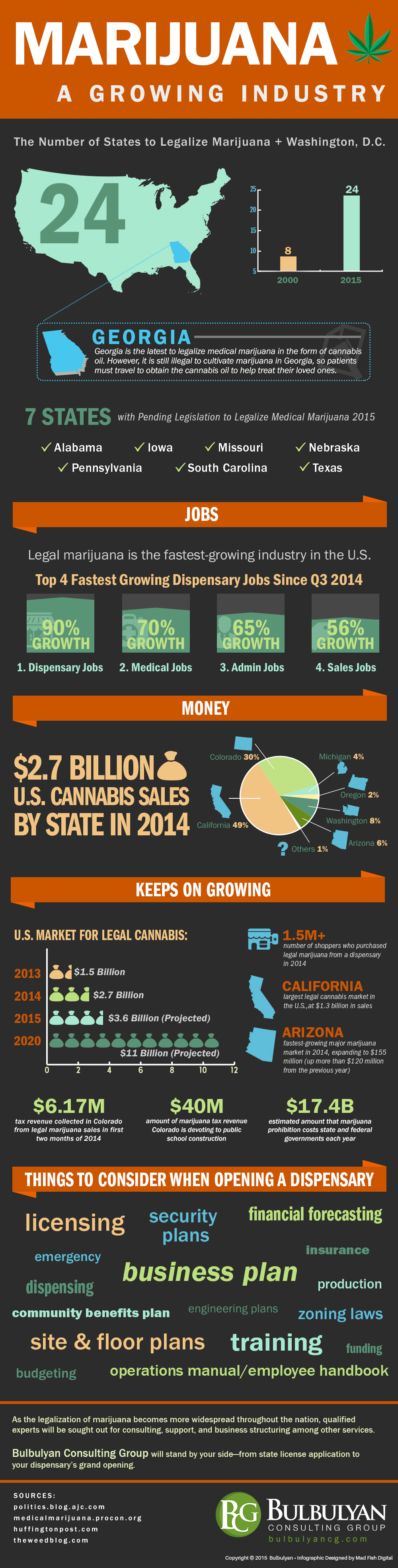 Marijuana Dispensaries Infographic