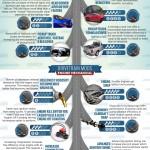 Vehicle Fuel Efficiency Infographic