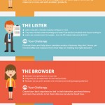 Online Shopper Types Infographic