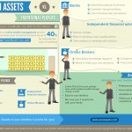 Investment Consulting Infographic
