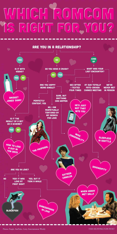 Romantic Comedy Infographic
