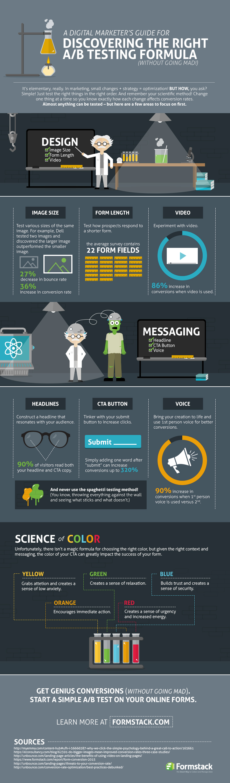 Digital Marketing A/B Testing Infographic