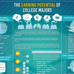 College Majors Earnings Infographic