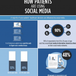 Social Media and Healthcare Infographic