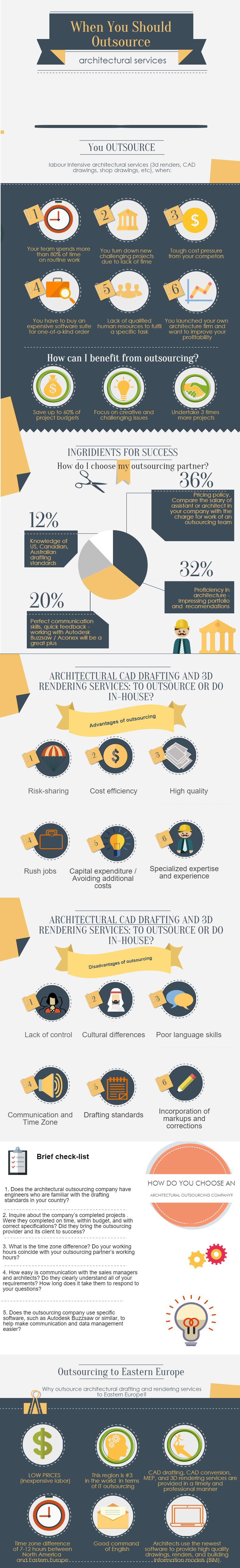 When Should You Outsource rchitectural Services?  Infographic Post - ^