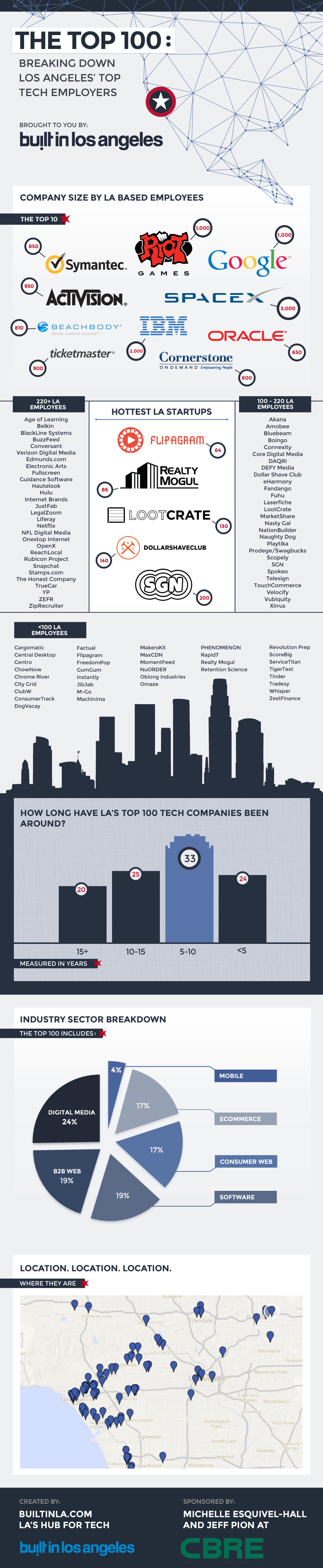 Los Angeles Tech Companies Infographic