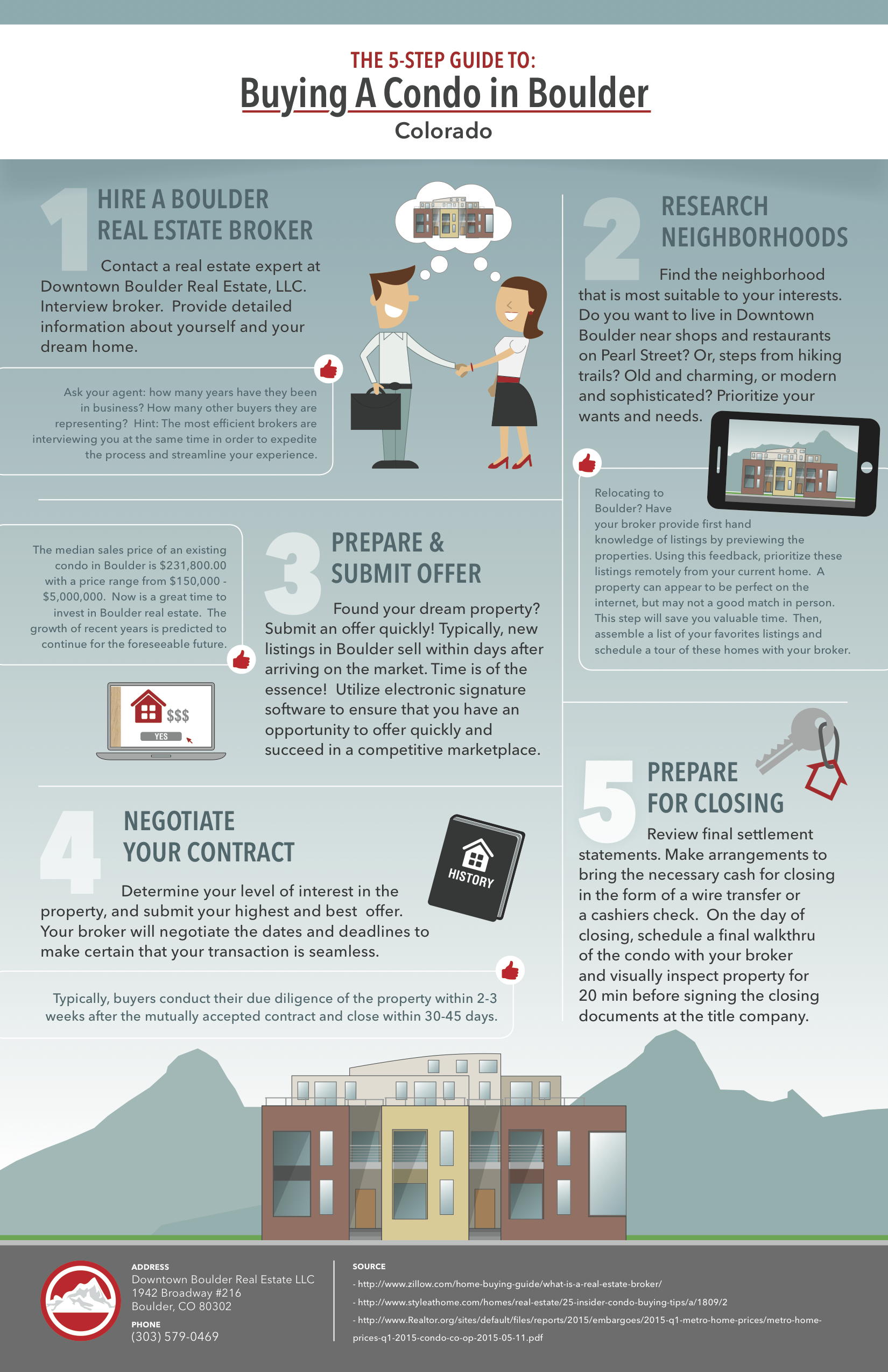 Condo Buying Infographic