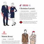 Airline Uniforms Infographic