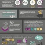 Employee Finance Infographic