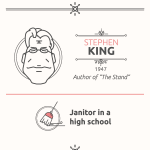 Writers' Weird Jobs Infographic