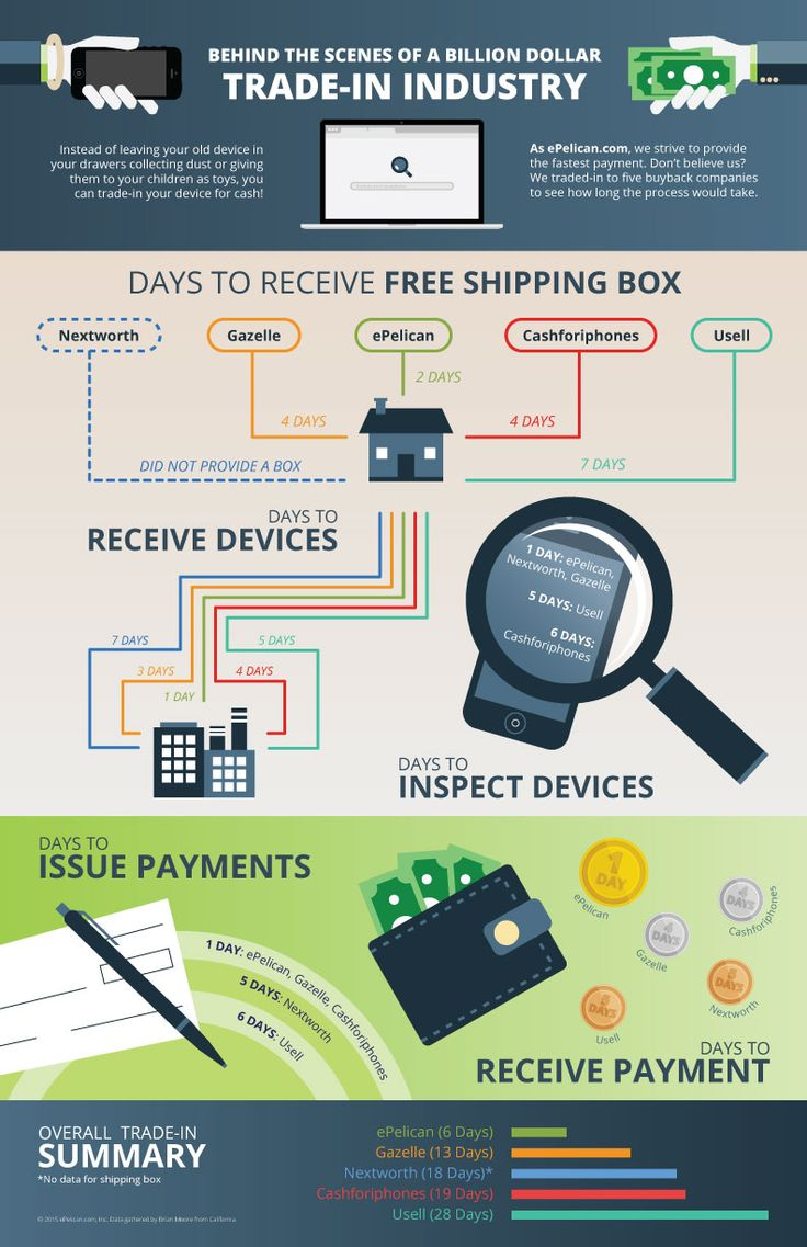 Smartphone Trade-in Infographic