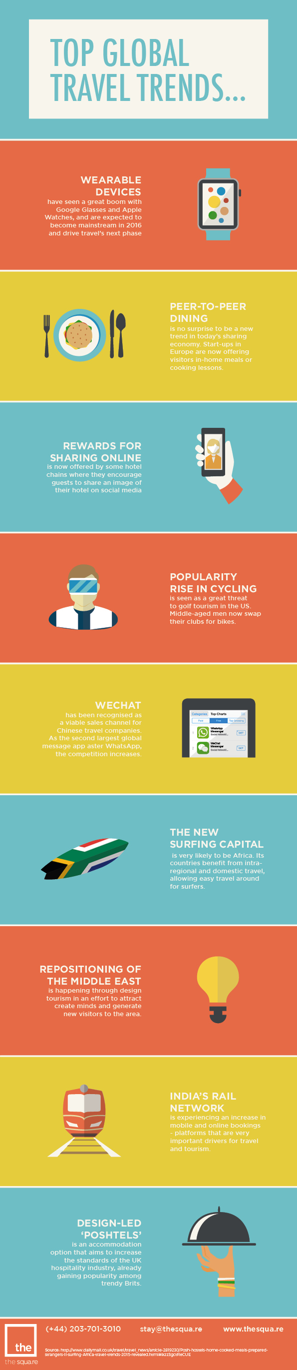 2015 Travel trends infographic