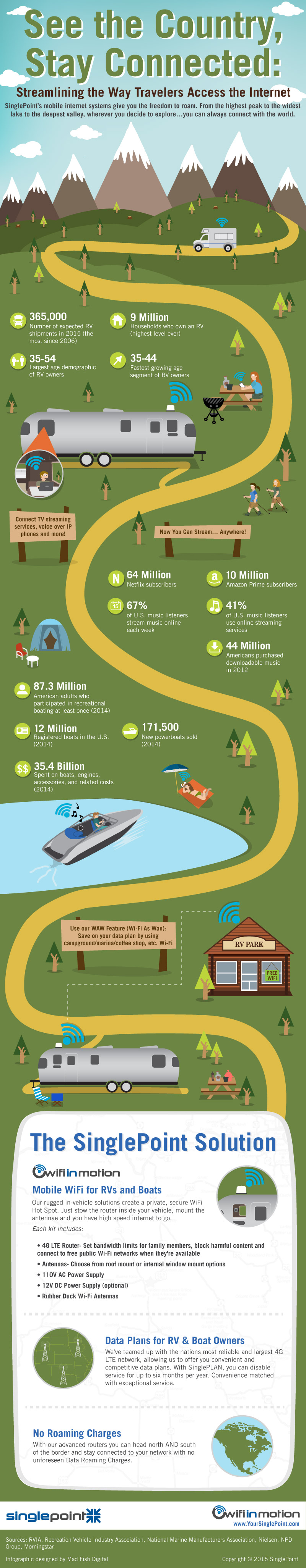 Internet When traveling infographic
