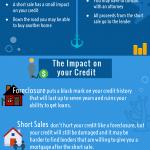 short sale infographic