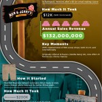 Business Loans infographic