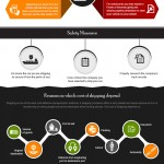 Car Shipping Infographic