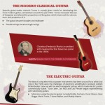 History of the Guitar infographic