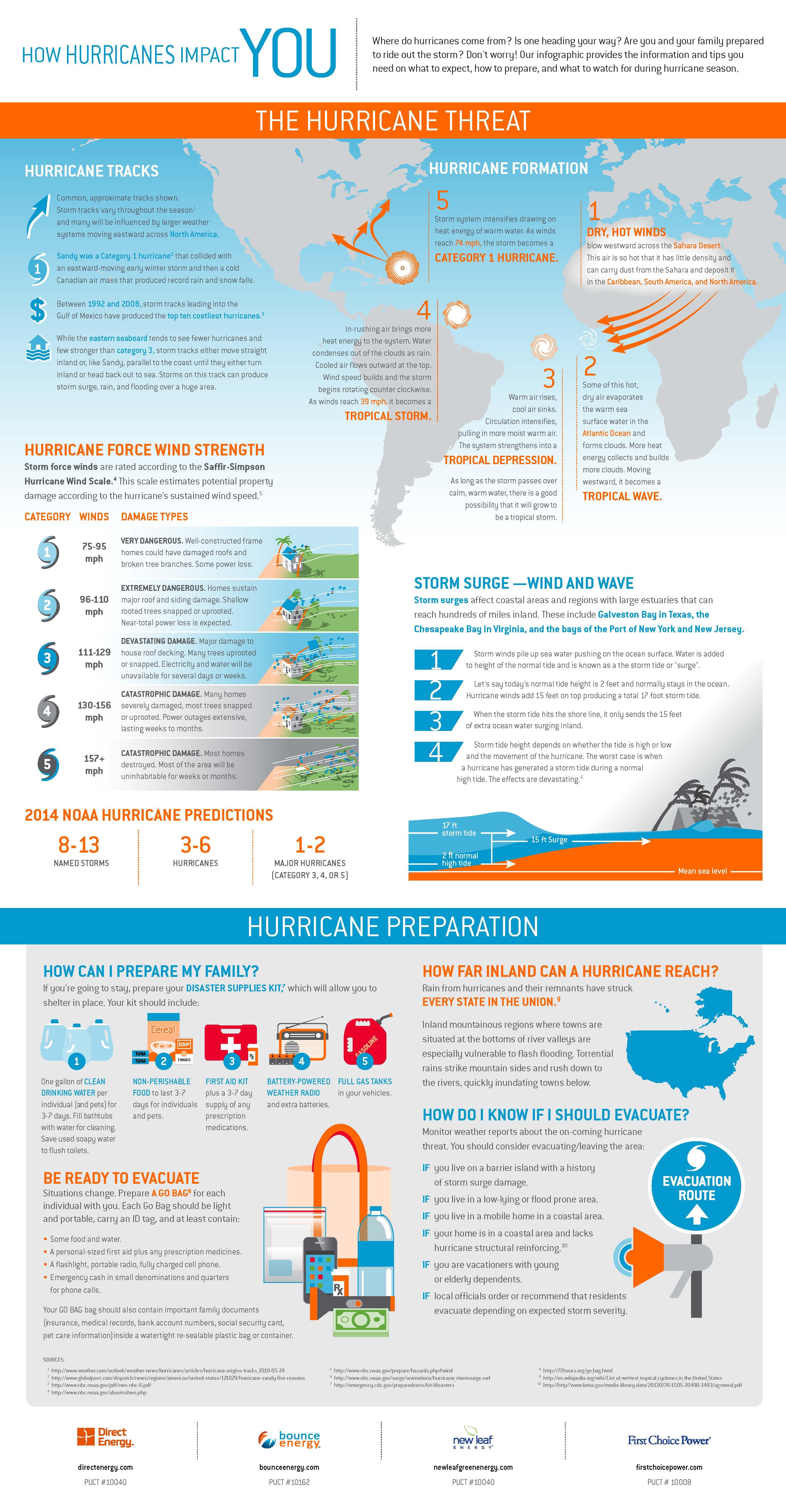 Impact of Hurricanes infographic