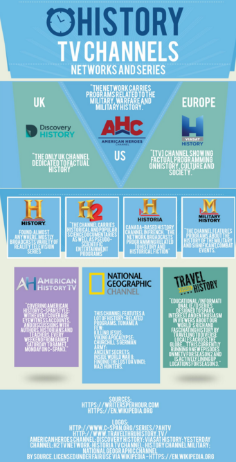 History Tv Infographic