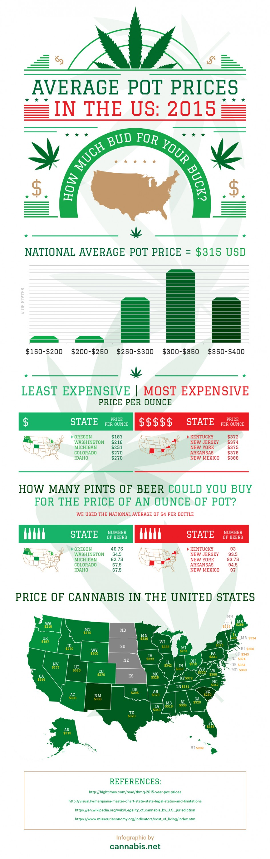 Marijuana Prices infographic