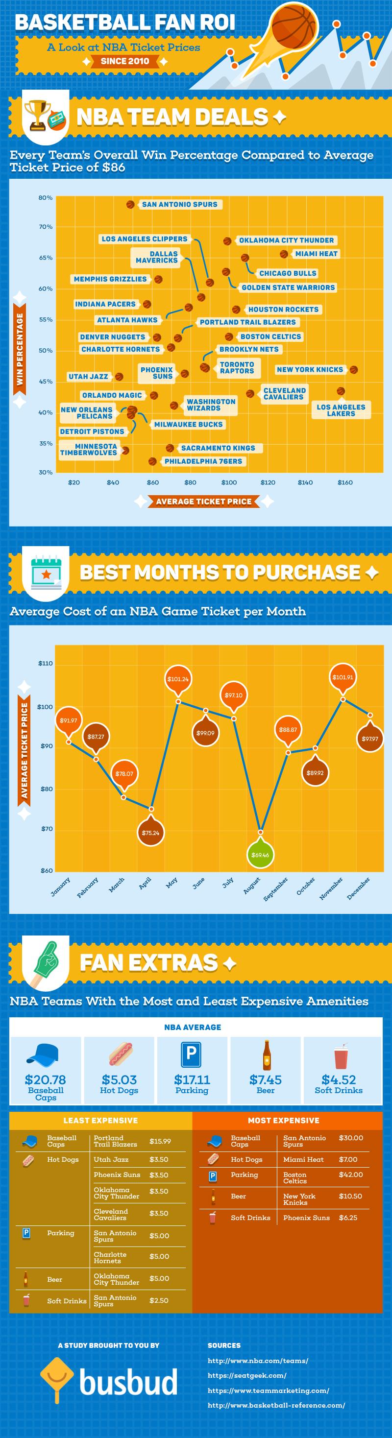 NBA ROI infographic
