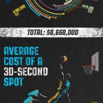 March Madness marketing infographic