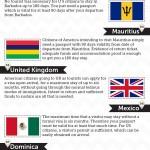 International Travel infographic