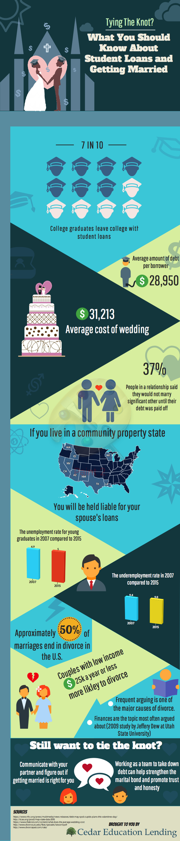 Student Loans and Marriage infographic