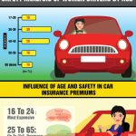 Car Insurance infographic