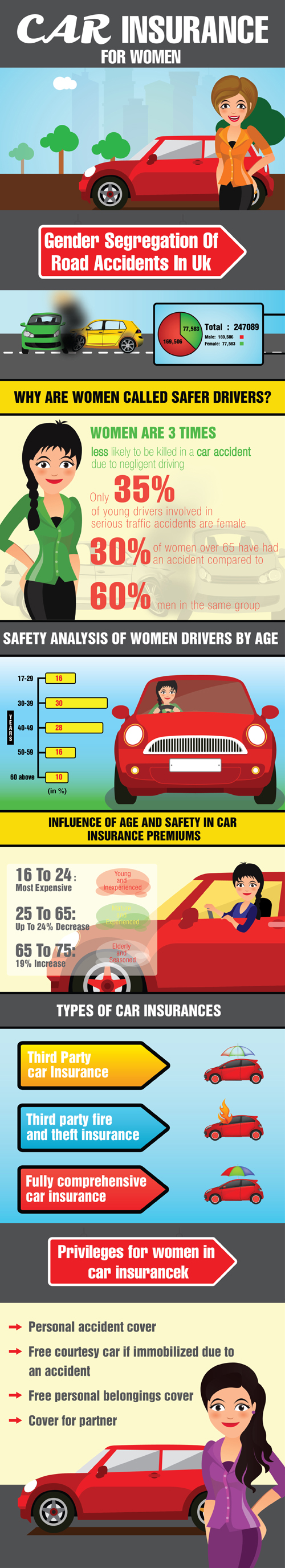 Car Insurance For Women Infographic Post