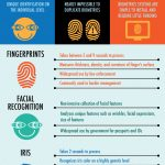 biometric security infographic