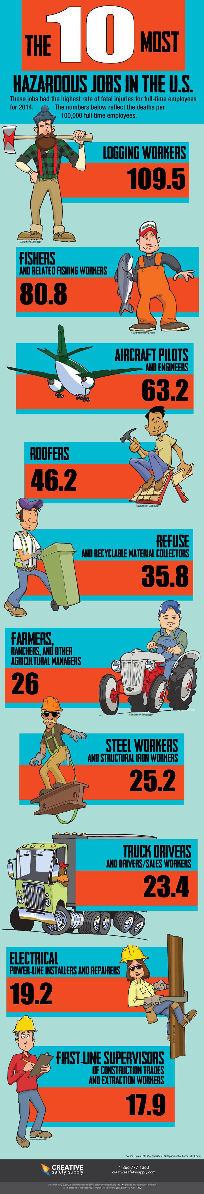 Hazardous Jobs infographic