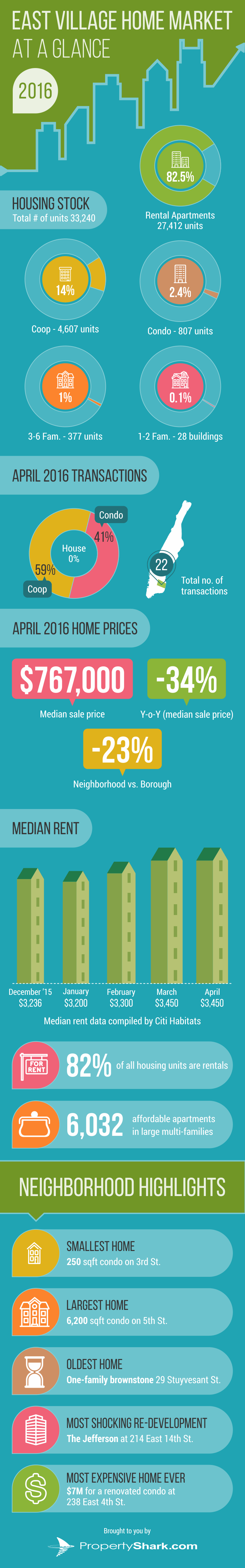 East Village housing infographic
