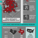 pedestrian accidents infographic