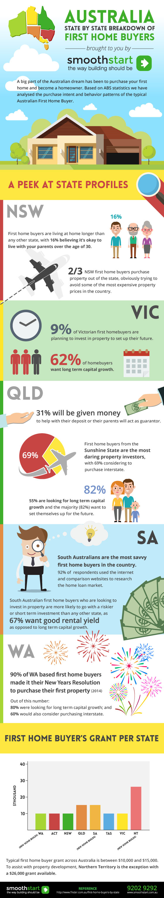 Australia home buying infographic