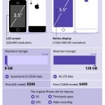 iPhone growth infographic