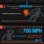 Arc Flash infographic