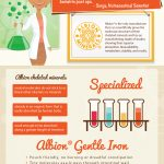 bariatric vitamins infographic